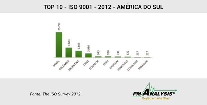 Brasil é o país da América do Sul com maior número de empresas com ISO 9001